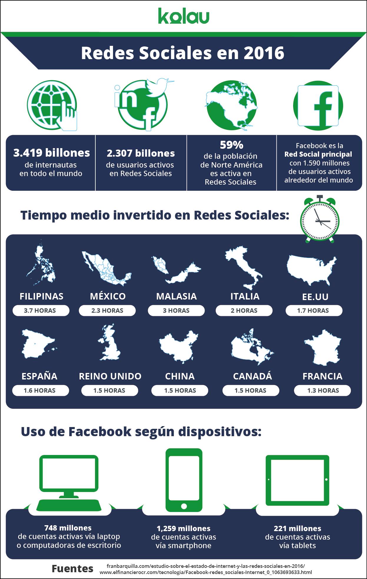 infográfico Facebook