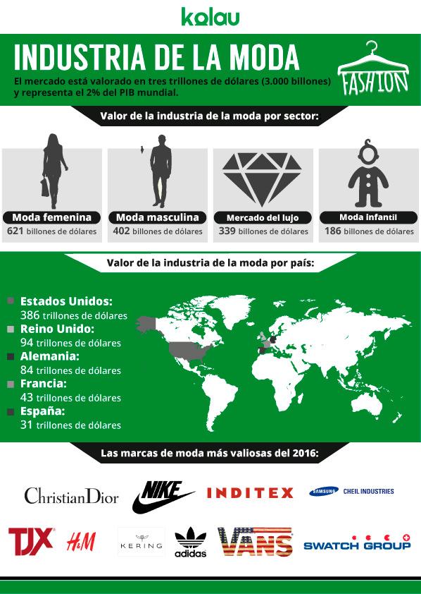 Infografía de la industria de la moda - Marketing para tiendas de ropa