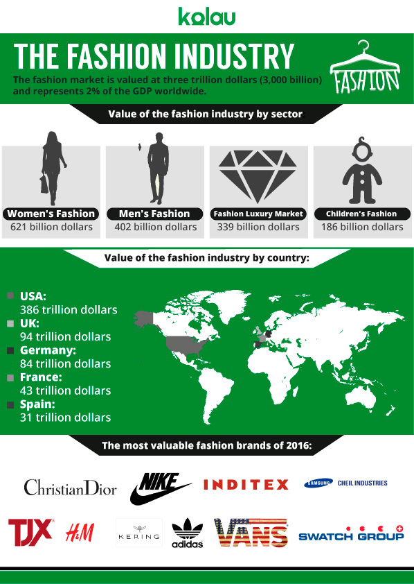 Infographic about the fashion industry - Marketing for clothing store