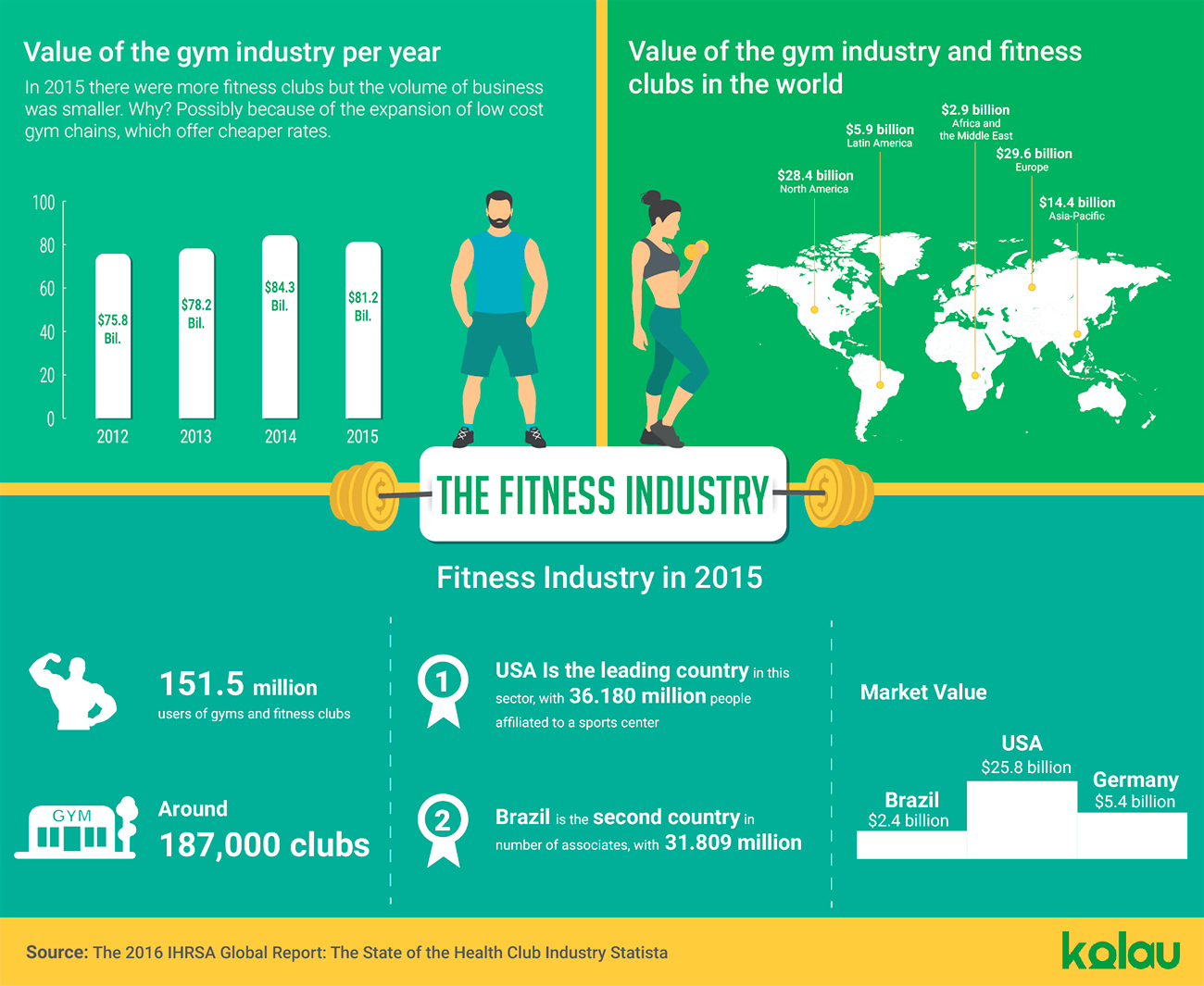 Fitness industry infographic.