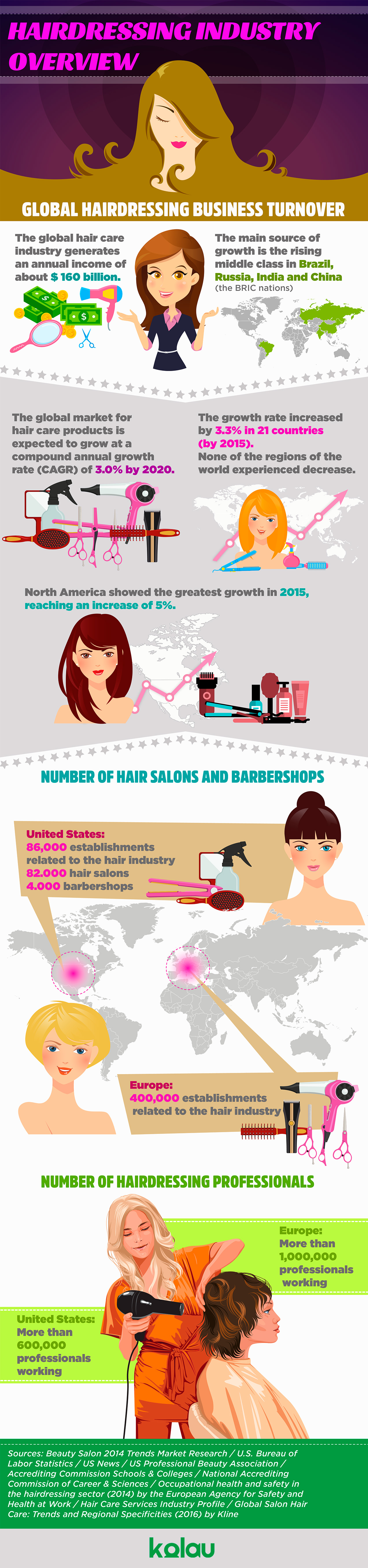 Marketing ideas for hair salons. Hairdressing industry infographic.