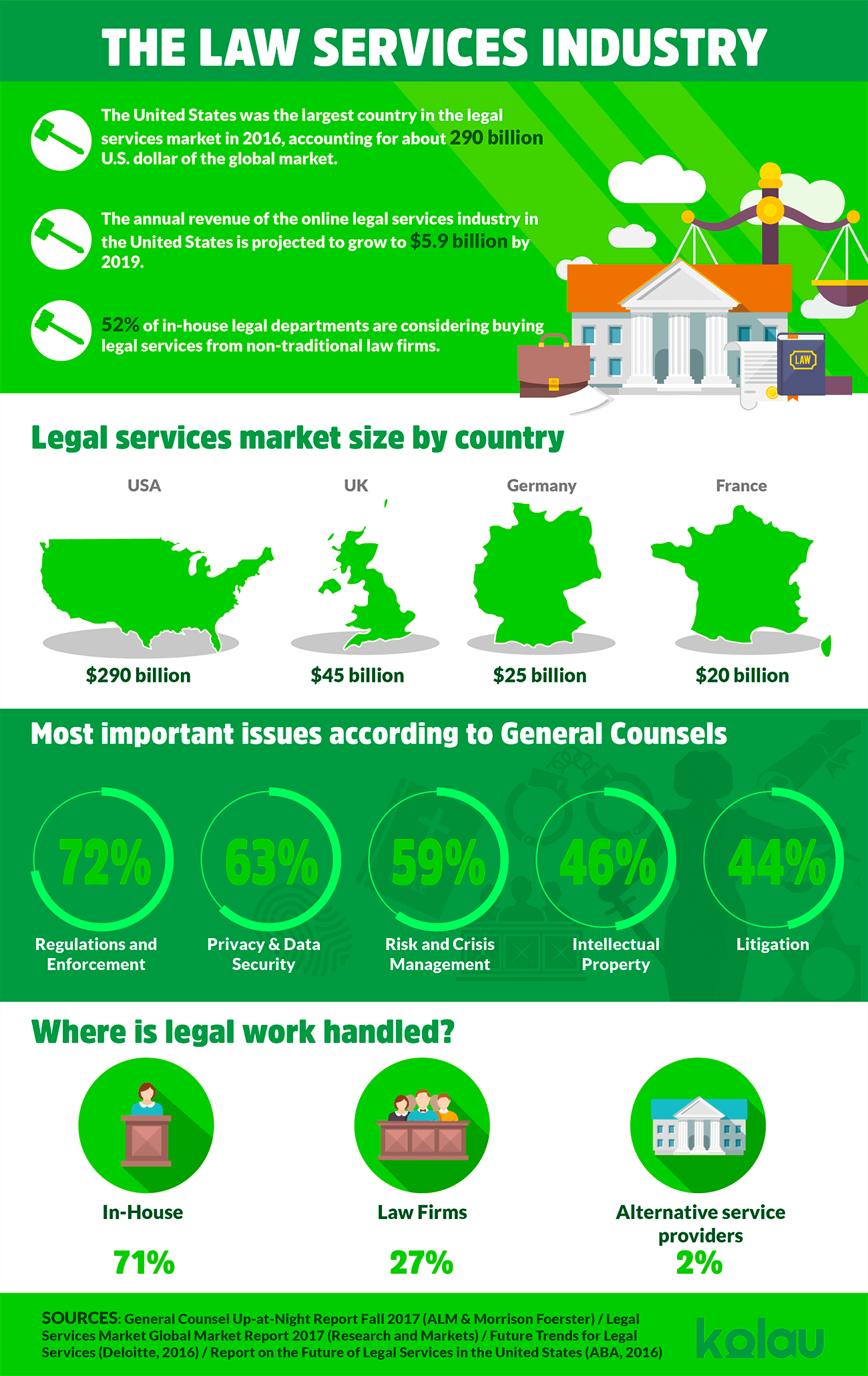 marketing for lawyers infographic