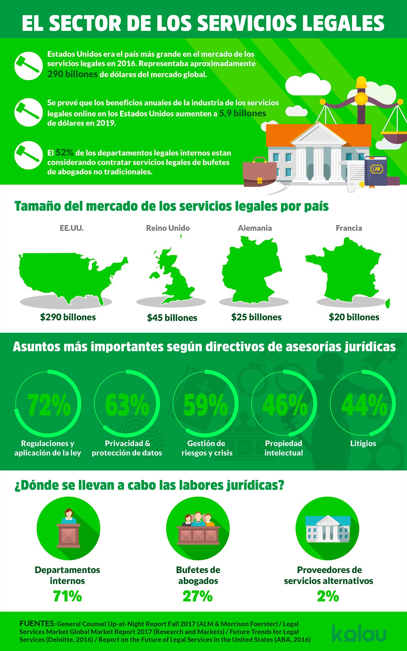 infografico marketing para abogados