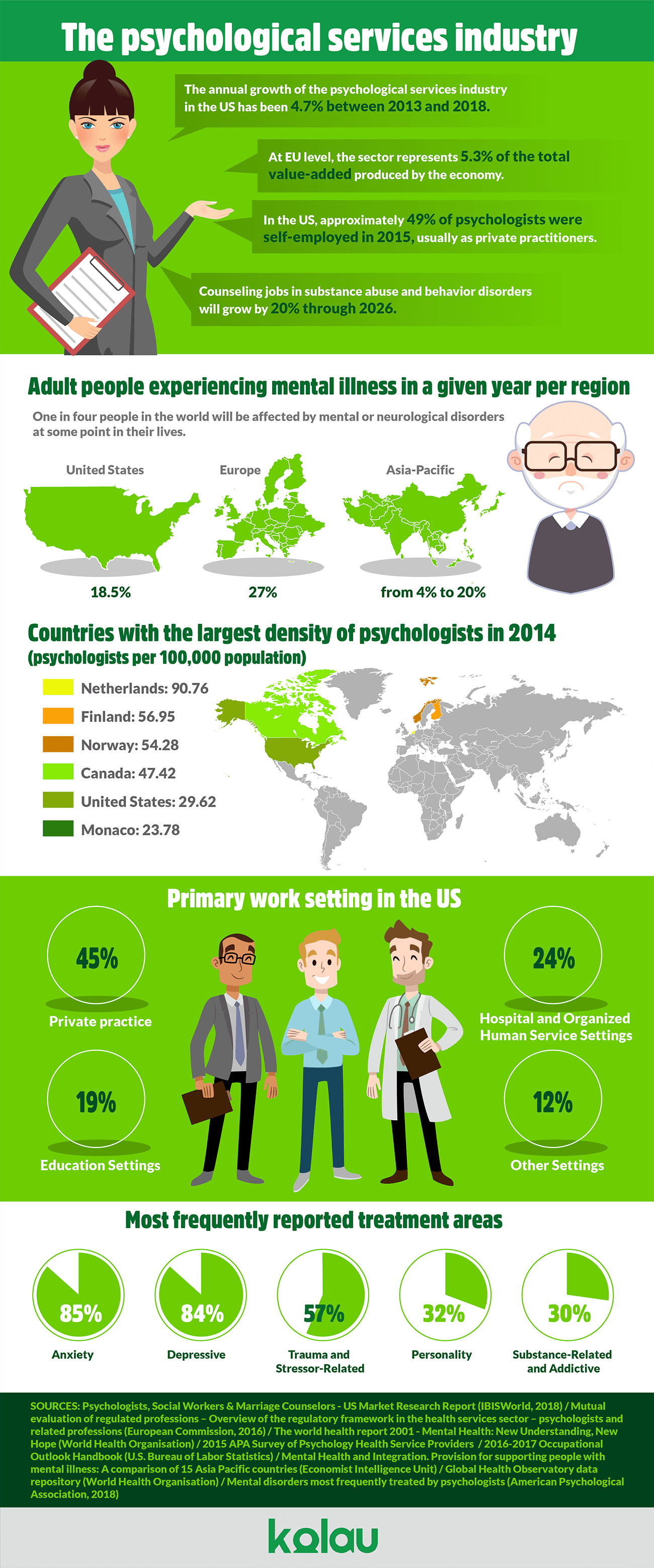 Infographic Marketing For Psychologists