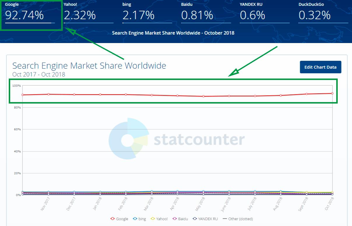 automatizacion de marketing para principiantes statcounter grafico