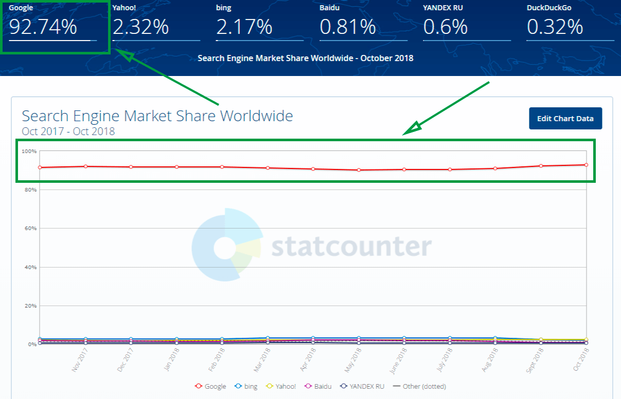 marketing automation for beginners statcounter graph