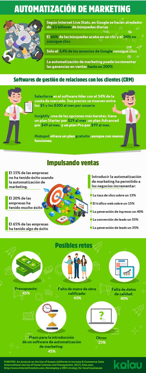 infografia automatizacion de marketing
