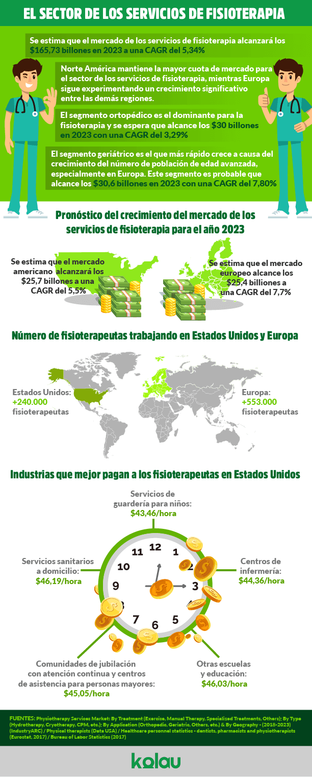 infografia marketing fisioterapeutas