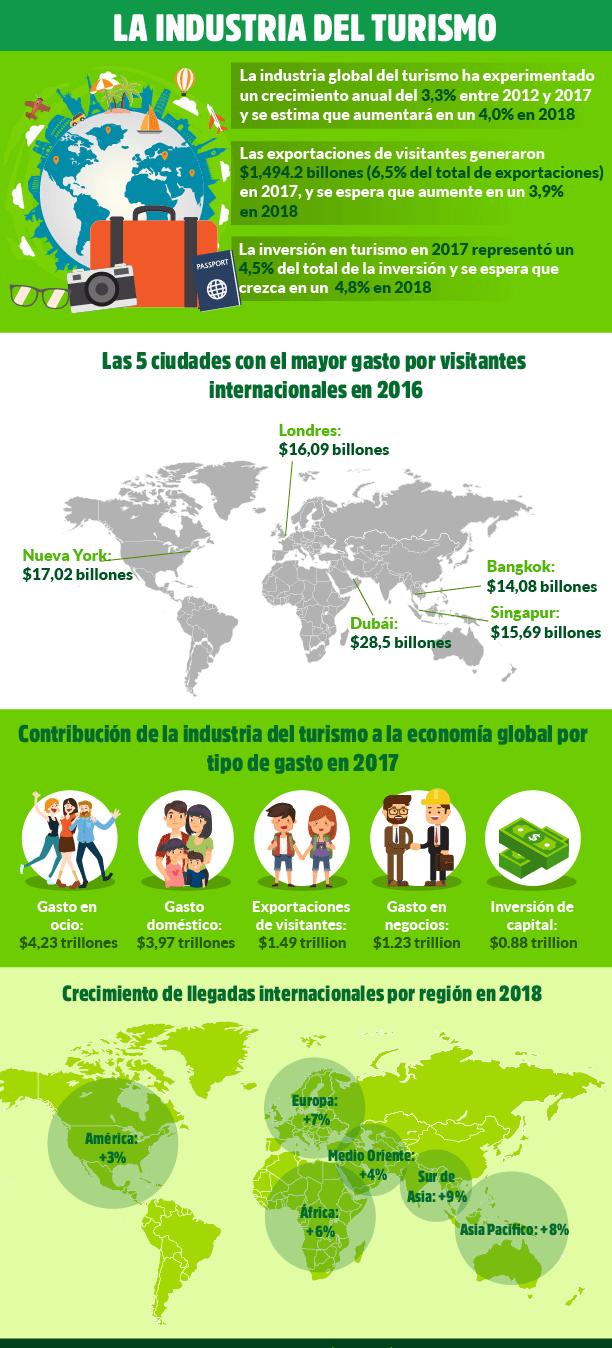 marketing turistico infografia