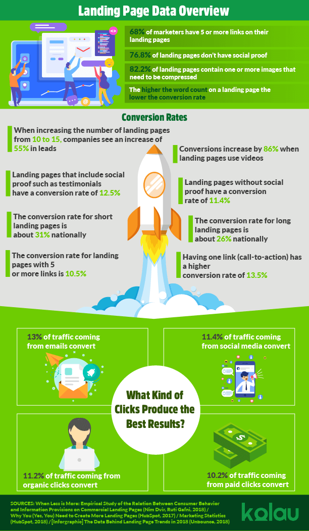 Infographic. How to create an effective landing page.