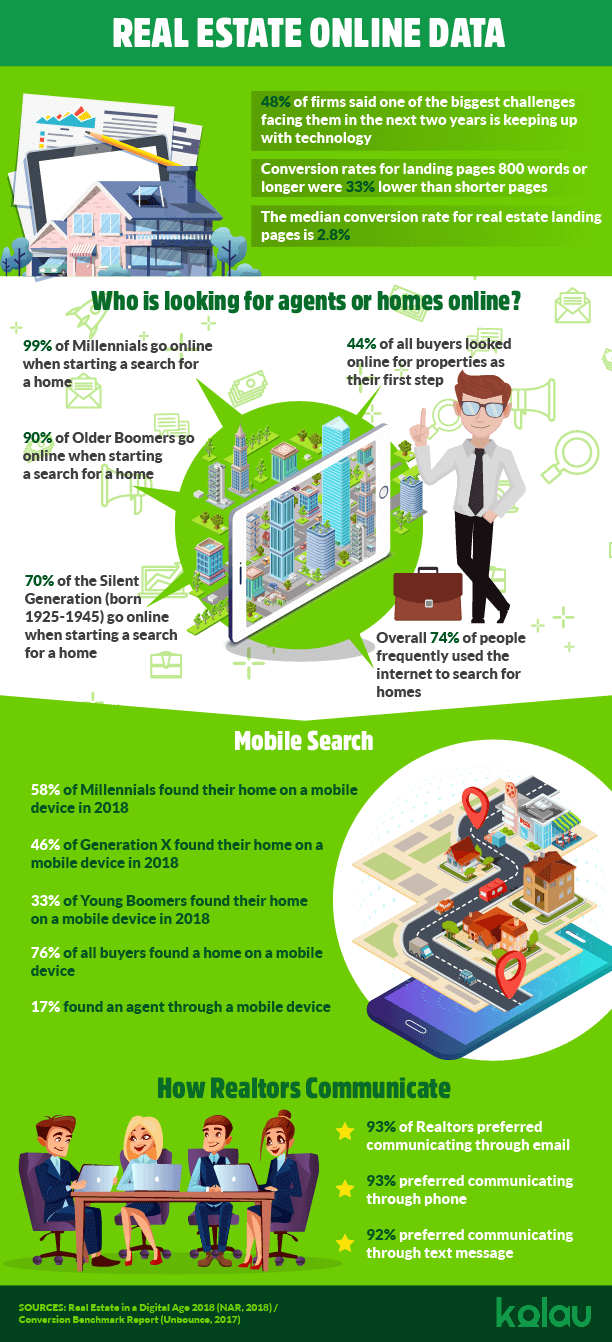 infographic landing page for real estate