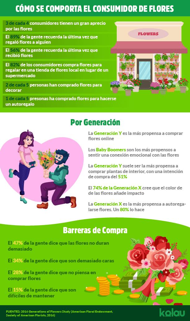 Estrategias para vender flores. Infografía.