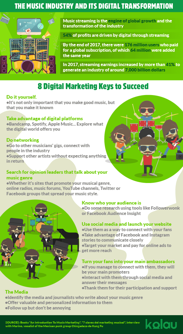Infographic about musical marketing.