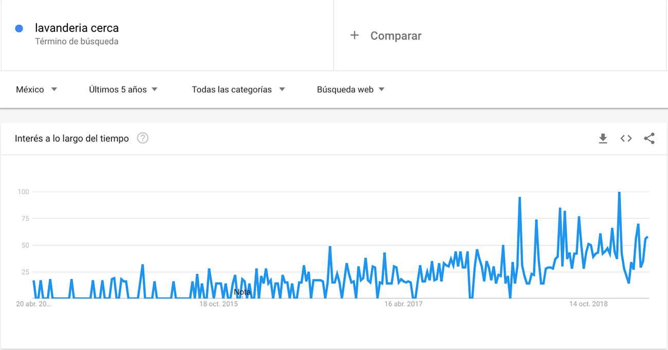 How to start a laundry business in mexico. Google trends.