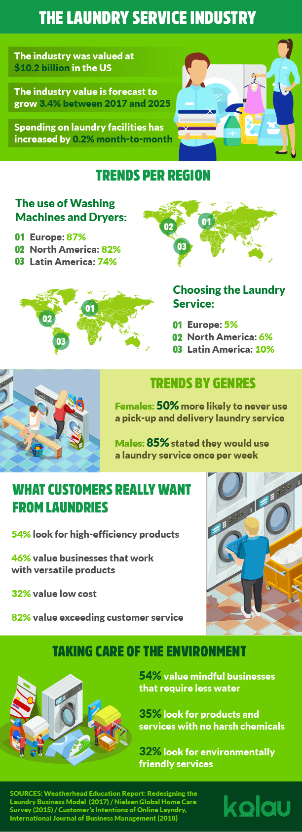 Infographic about Marketing for laundries.