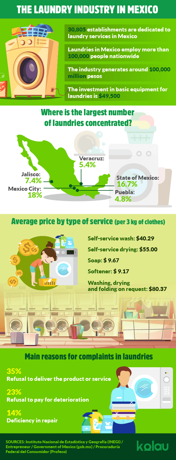 Infographic about how to start a laundry business in Mexico.