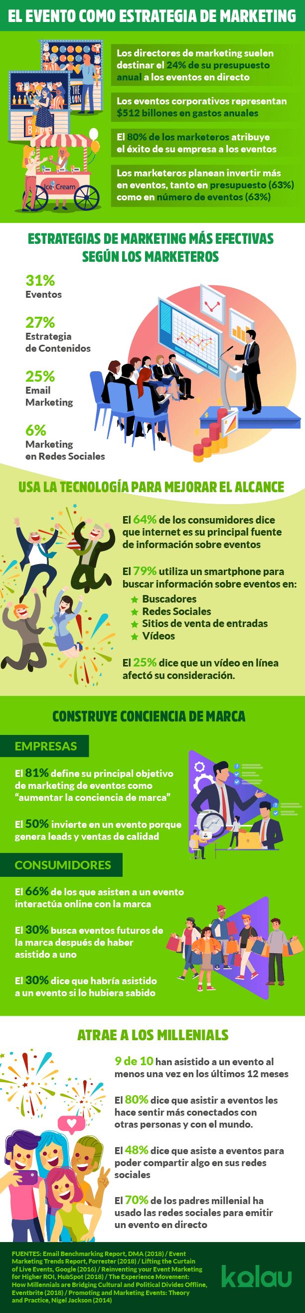 Infografía sobre marketing para eventos.