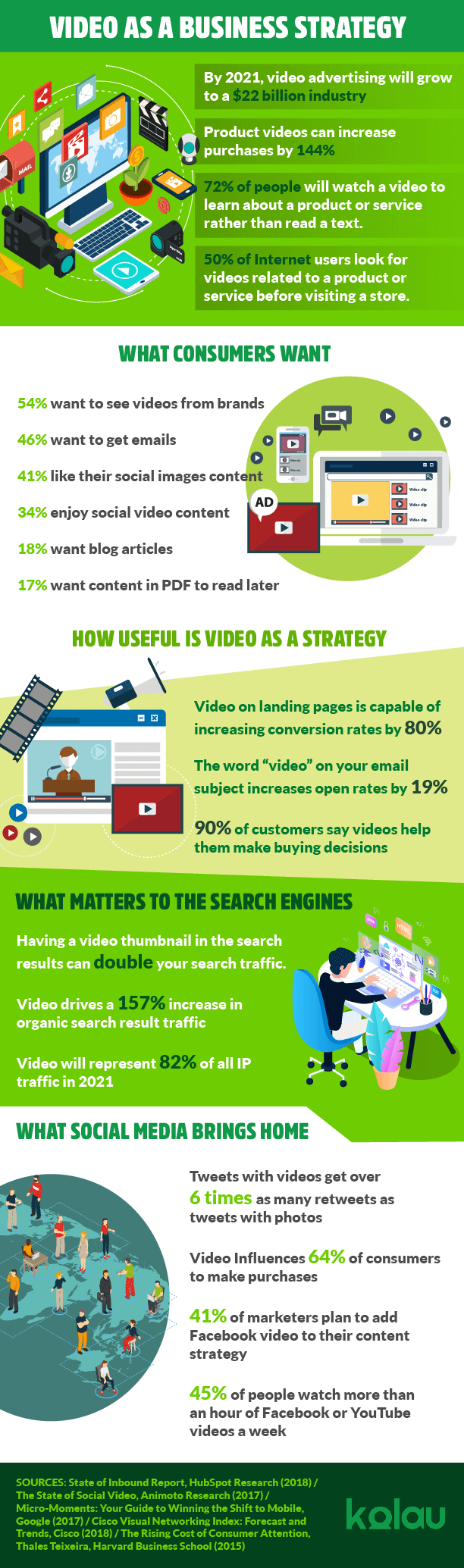 Infographic about how to make a promotional video.