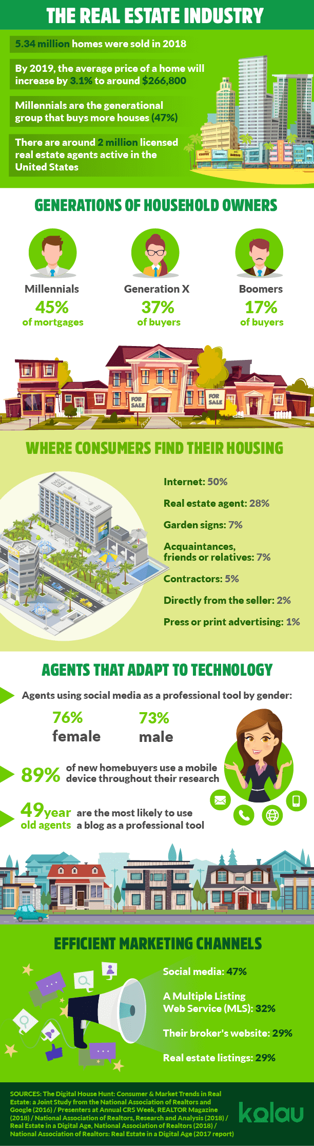 Infographic about how to get clients in real estate.