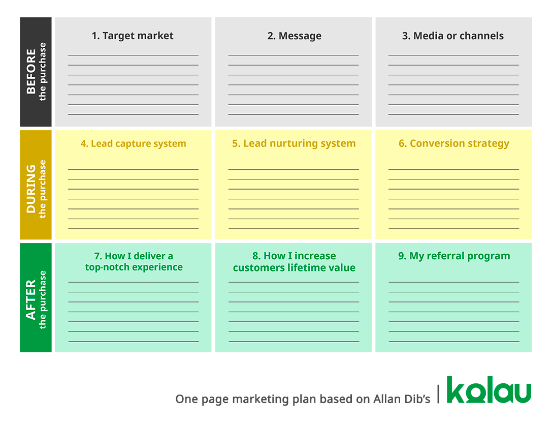 How to write a marketing plan. One page marketing plan.