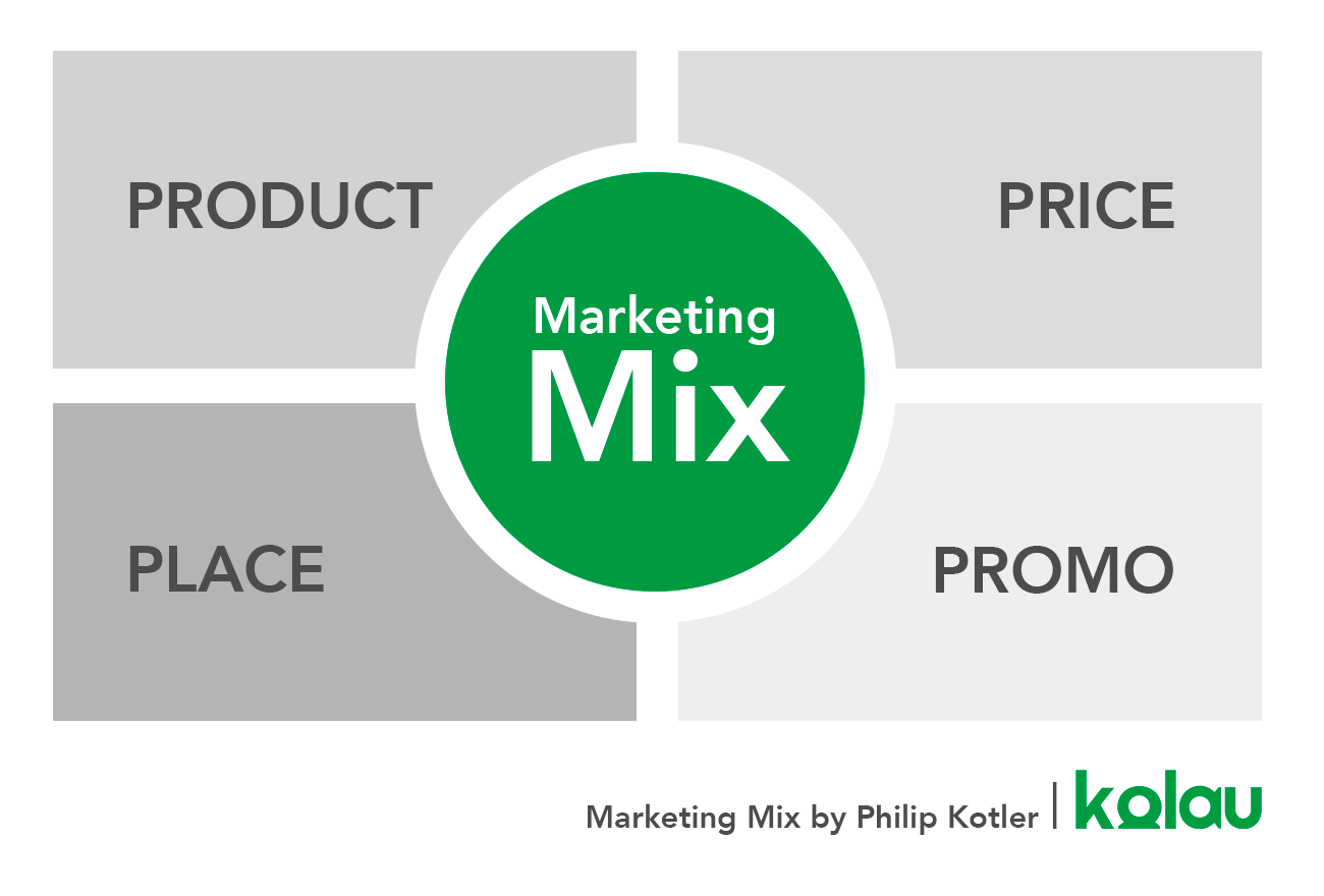 How to write a marketing plan. The marketing mix.