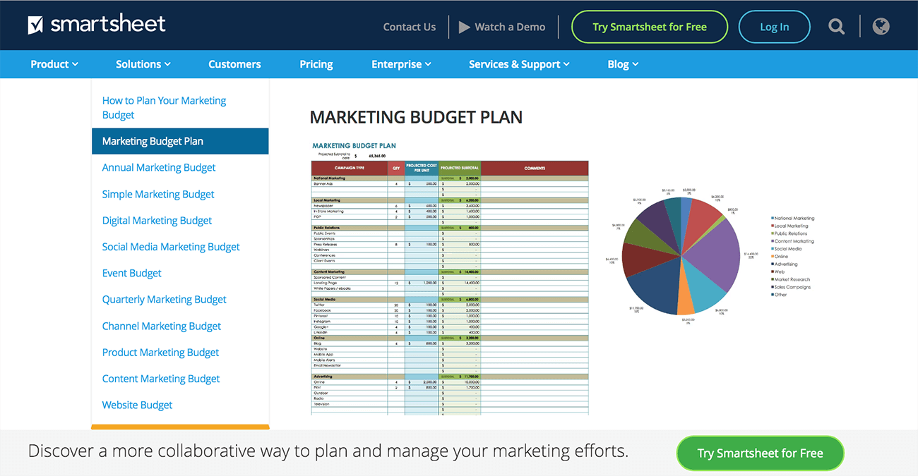 How to write a marketing plan. Budget templates.
