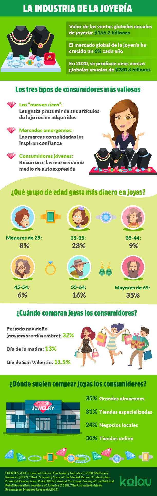 Infografía sobre marketing para joyerías.