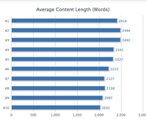 Marketing para escritores. Gráfico de número de palabras