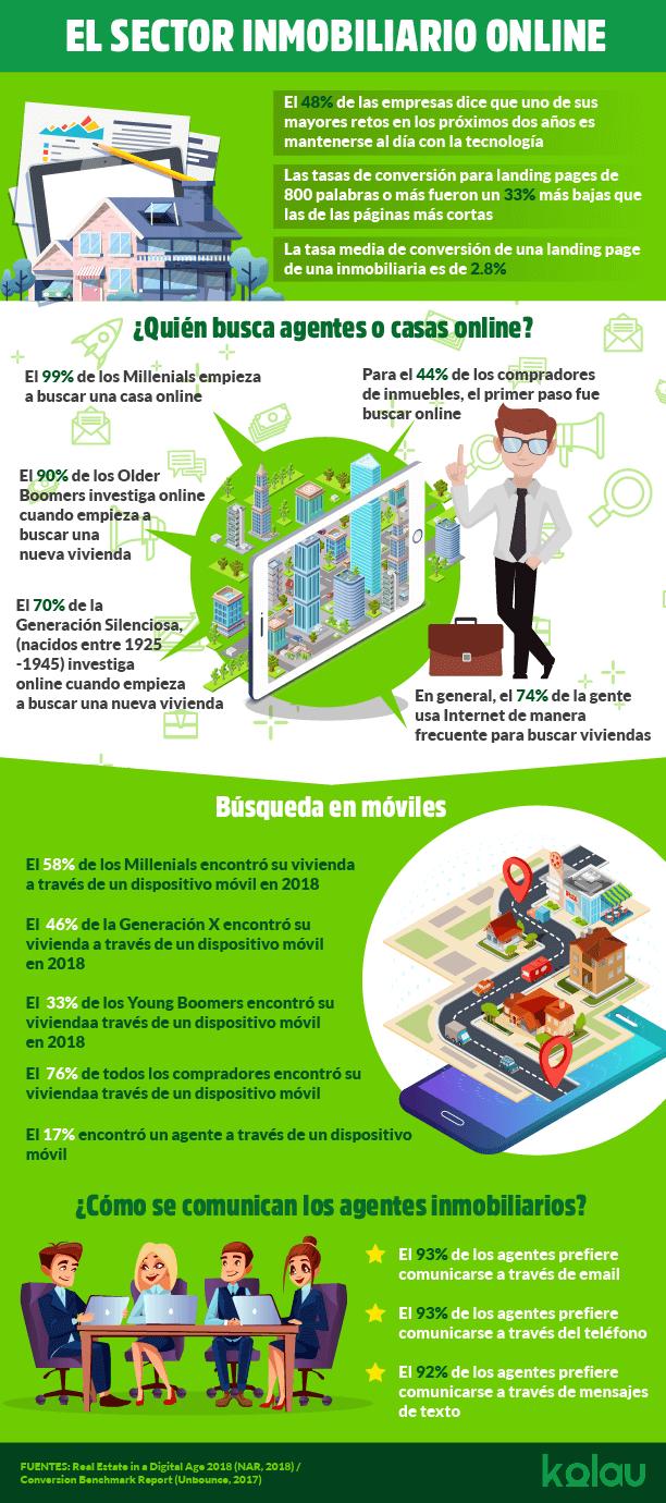 ESP infografía landing pages para inmobiliarias