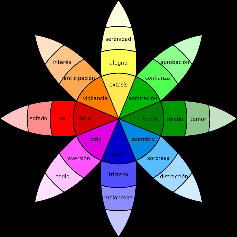 Ideas de marketing social. Rueda emociones Plutchik