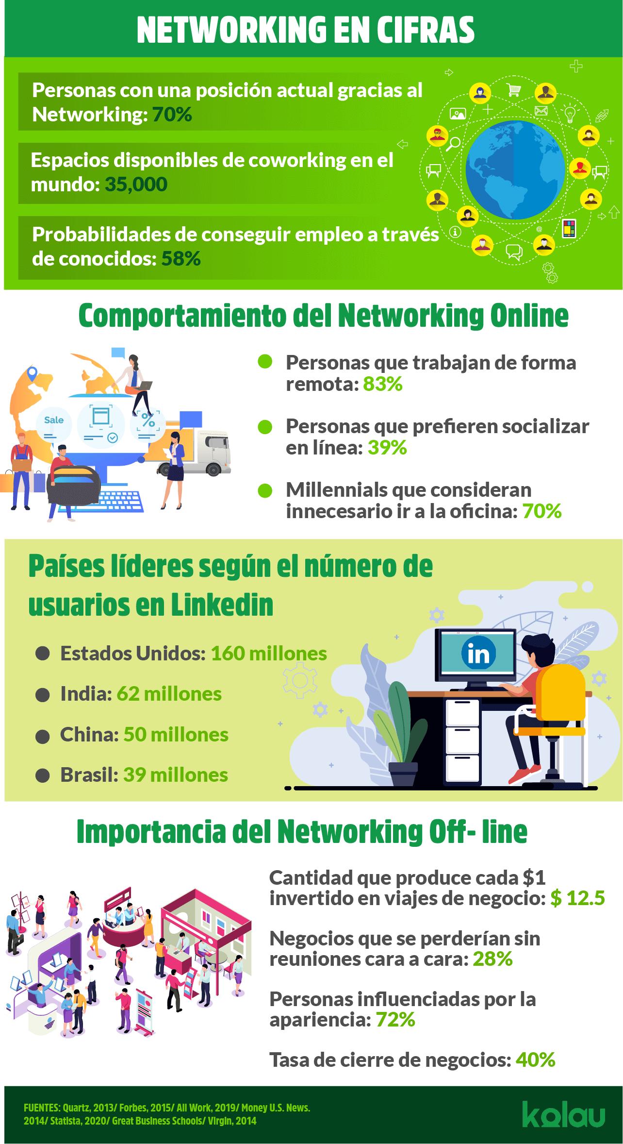 Qué es el Networking: 5 formas de usarlo como empresa. Infográfico