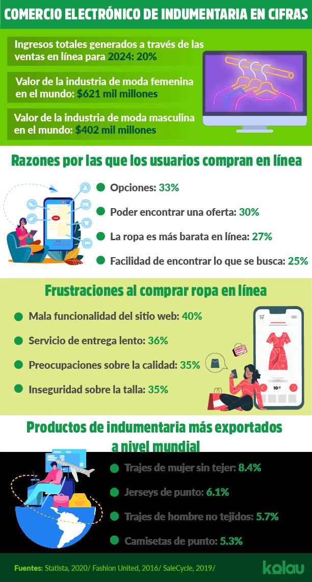 Comercio electrónico indumentaria infográfico.