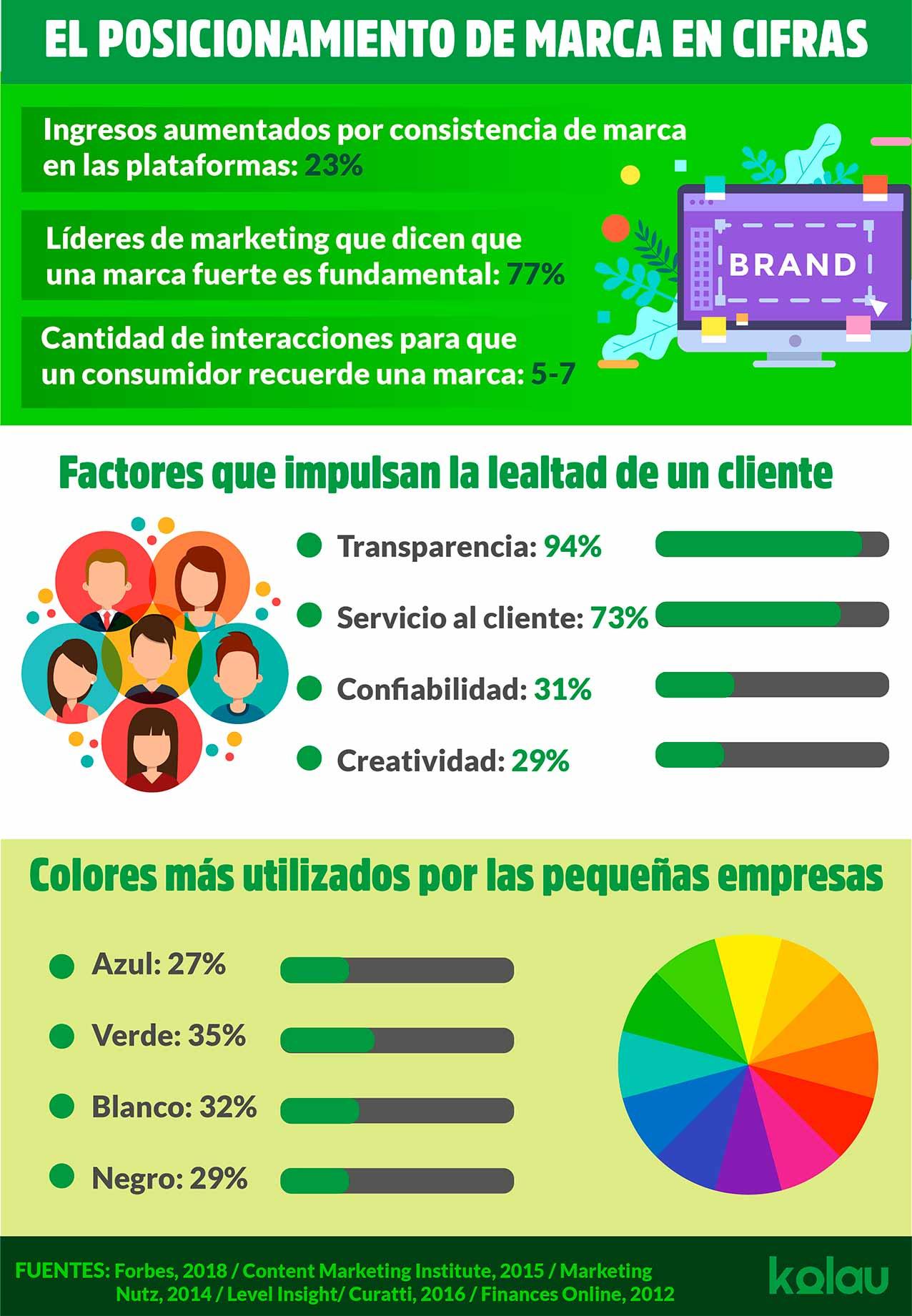 Posicionamiento de marca. Infográfico