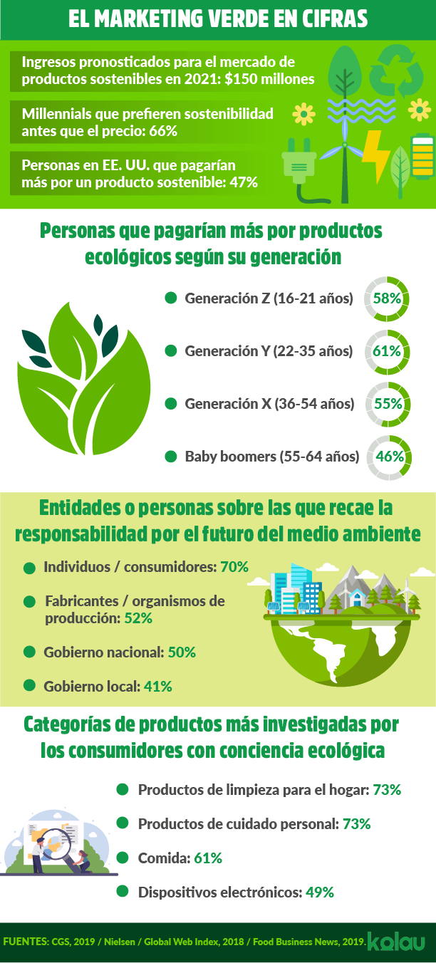 Marketing verde. Infográfico