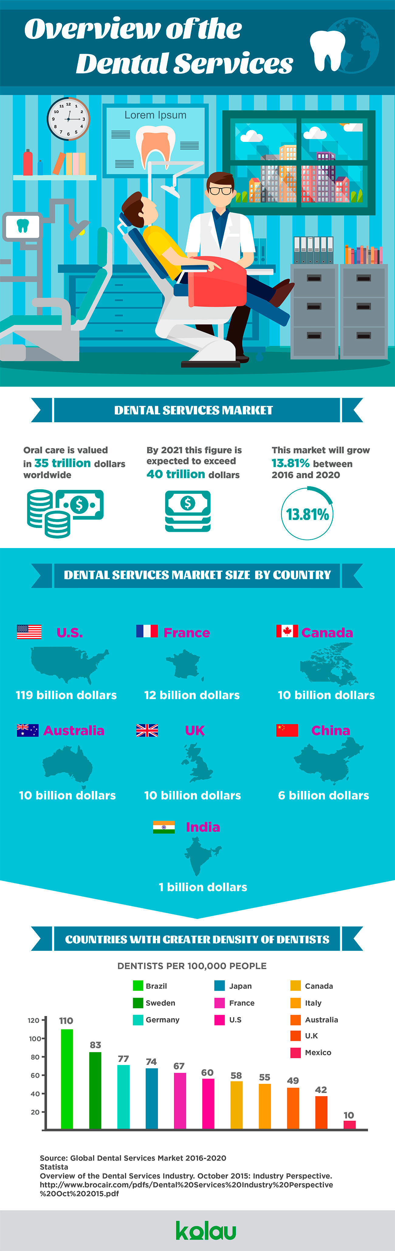 Dental industry infographic - Marketing for dental clinics