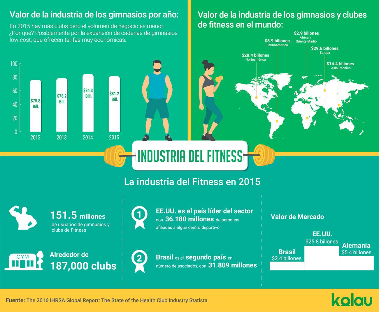 Infografía sobre la industria del Fitness