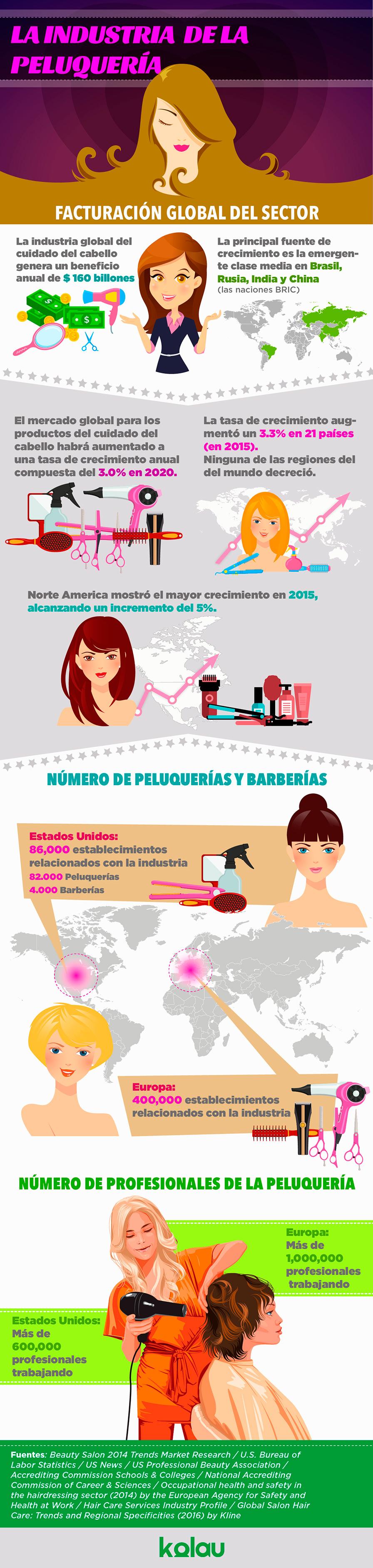 Infografía sector de la peluquería - marketing para peluquerías