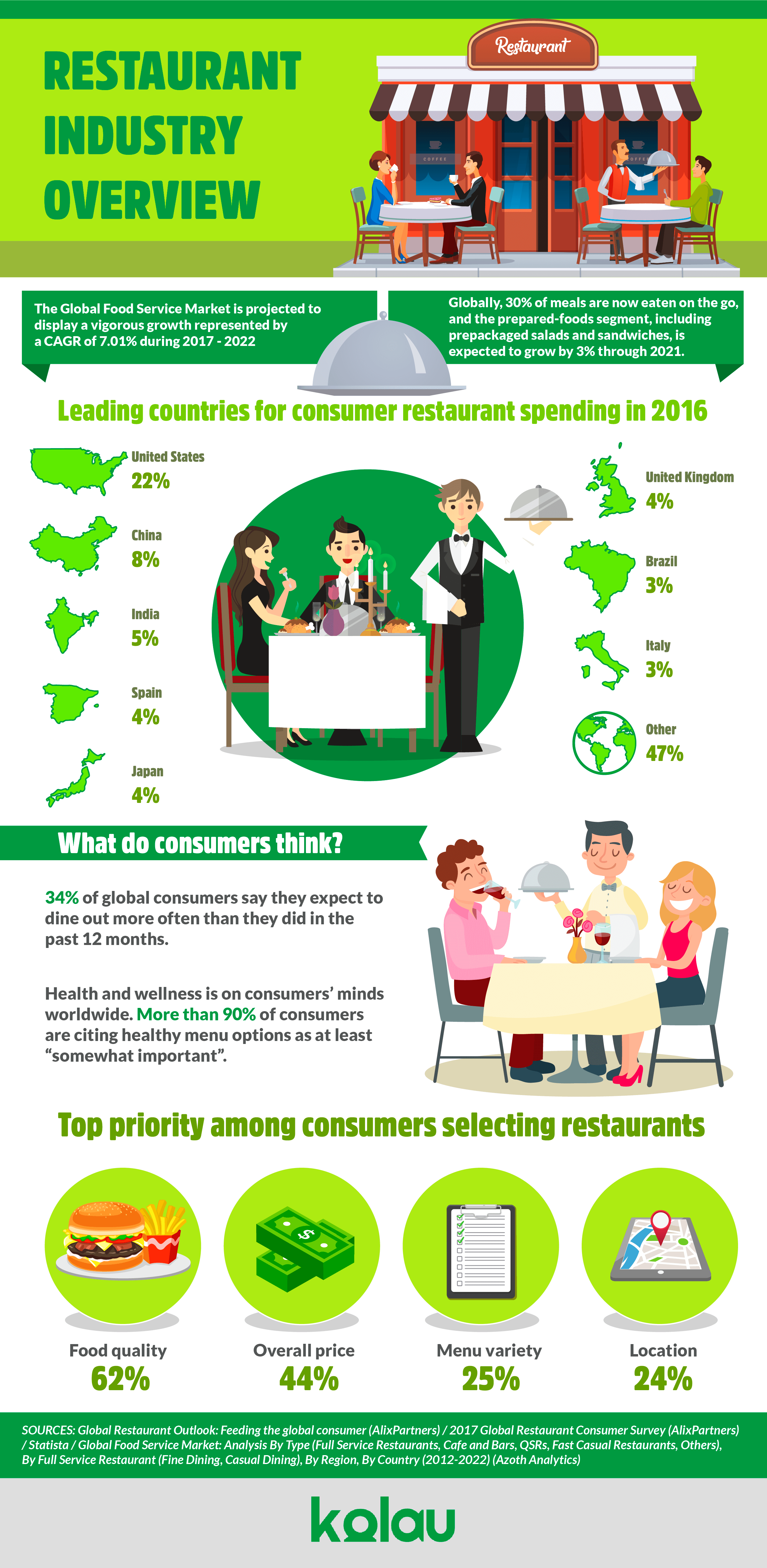 Restaurant Industry Marketing Infographic