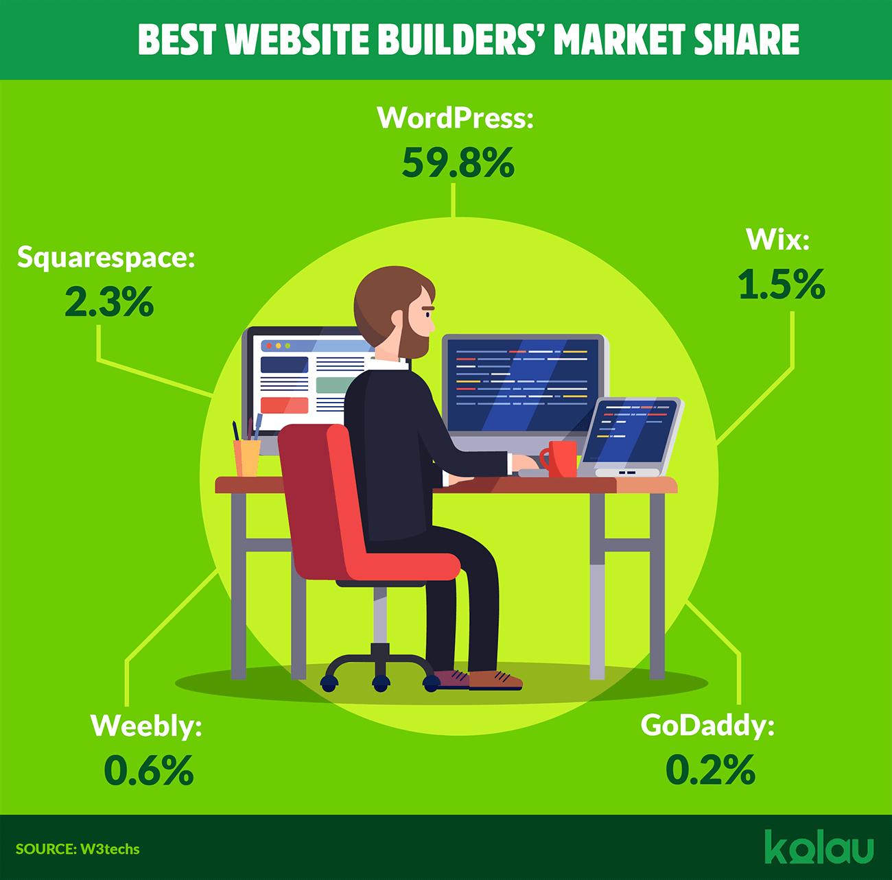 infographic website builders