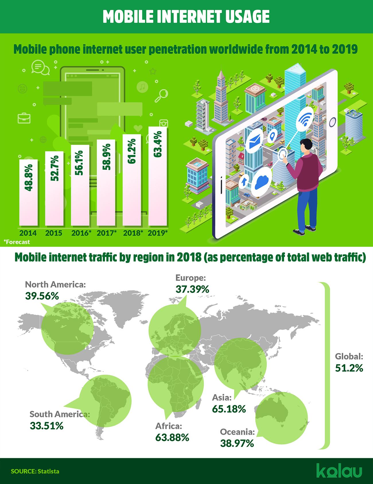 infographic mobile internet usage
