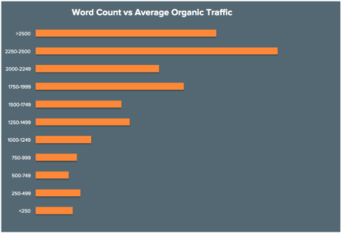 tourism marketing traffic by word count