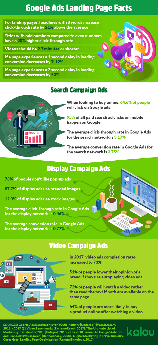 Infographic Anatomy of landing pages based on google ad types