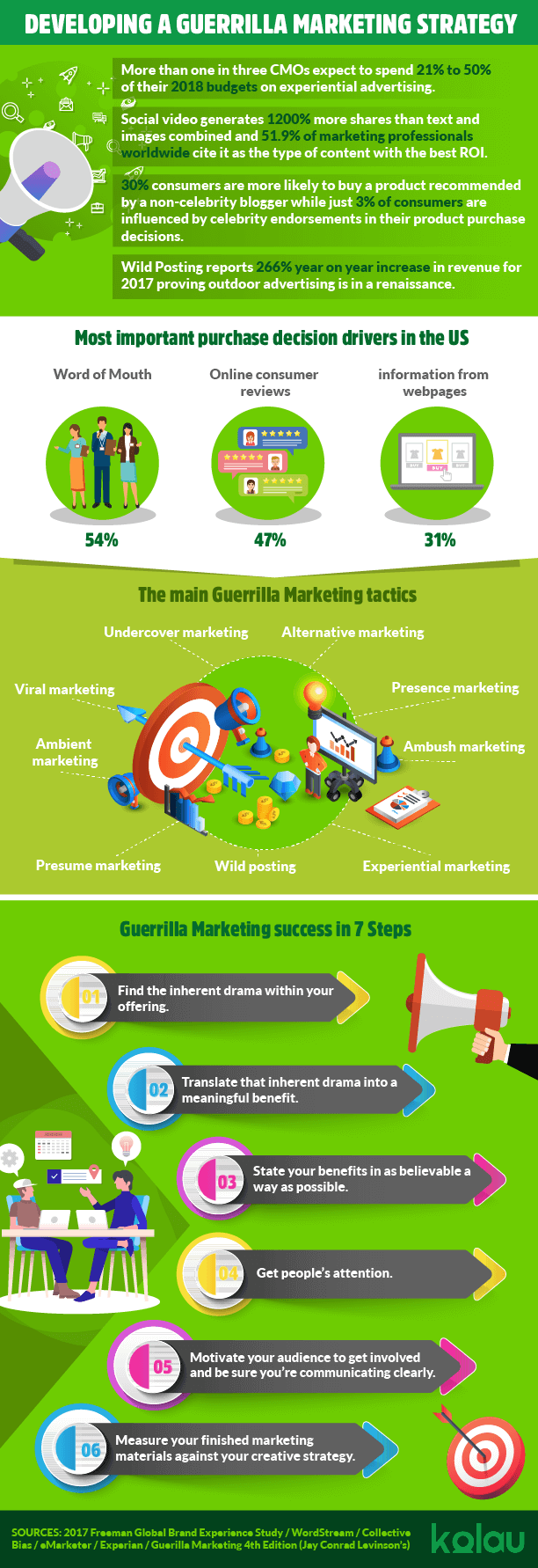 infographic guerrilla marketing