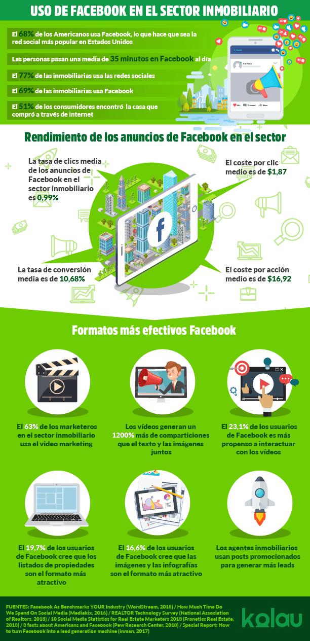 Facebook para inmobiliarias. Infografía.