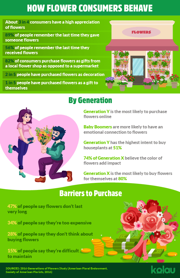 infographic-marketing-for-flower-shops