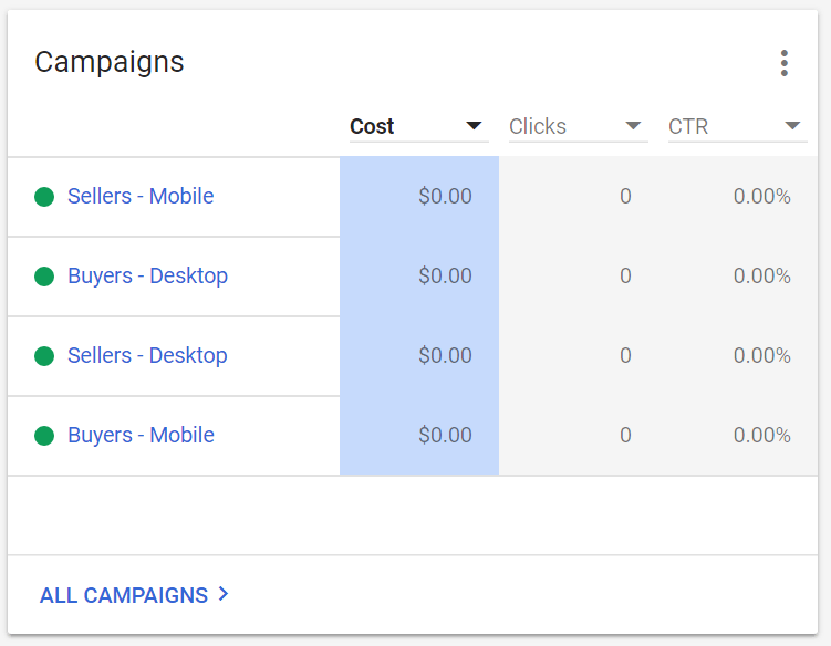 Google ads for real estate. Campaigns divided by type of client.