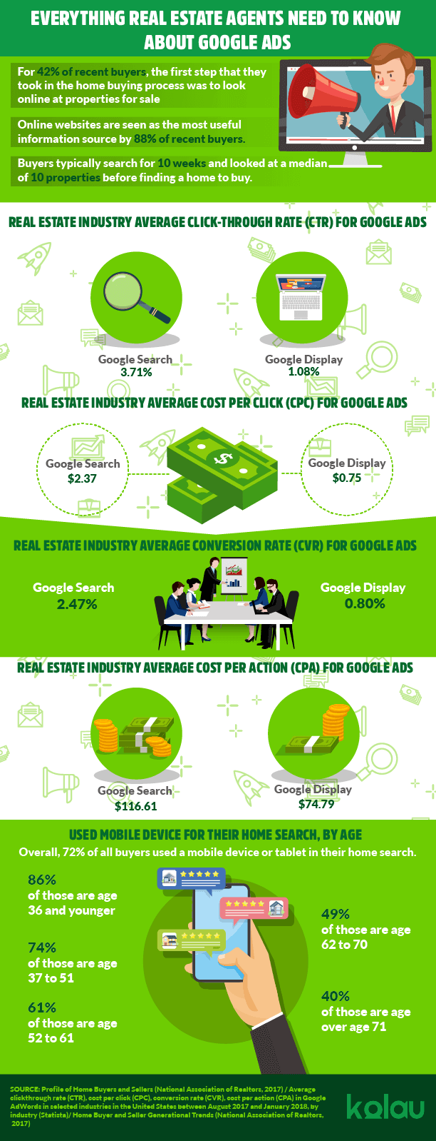 Infographic-Google-Ads-for-Real-Estate