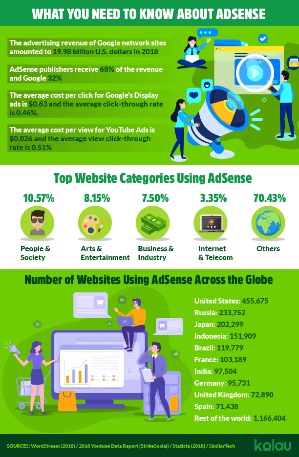 infographic-what-is-google-adsense