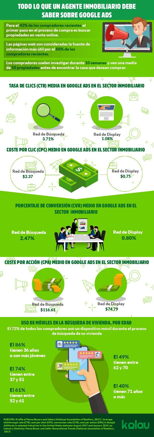 Infografia-google-ads-para-inmobialiarias