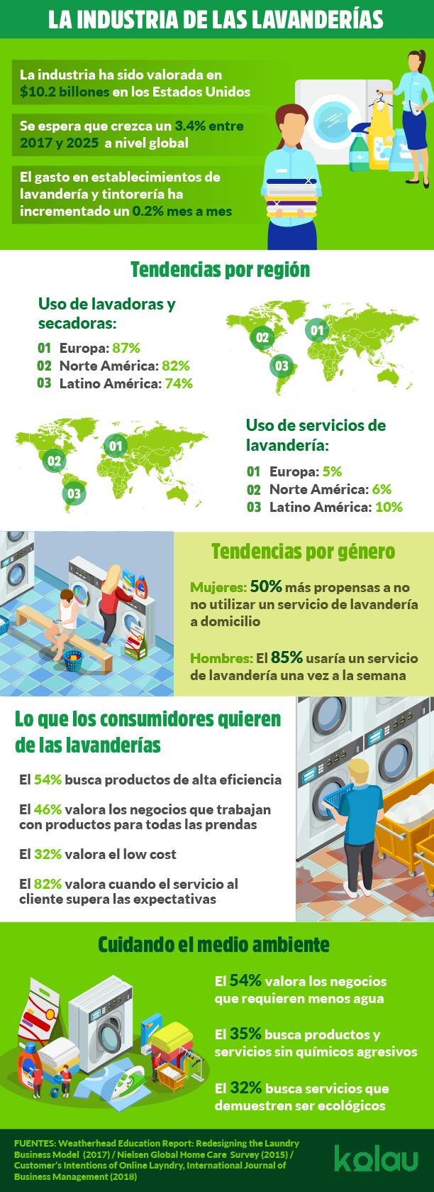 Infografia. Marketing para lavanderías.